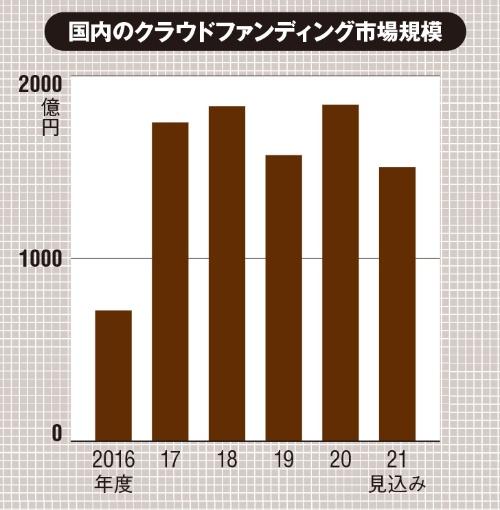各年度における新規プロジェクトの支援額を集計(出所:矢野経済研究所「国内クラウドファンディング市場の調査を実施(2021年)」、2021年6月14日)