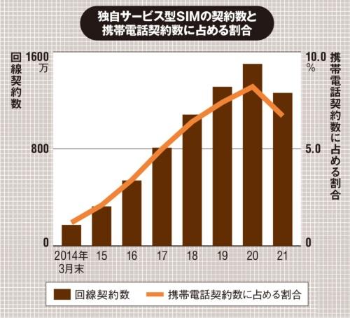 (出所:MM総研「国内MVNO市場調査(2021年3月末時点)」、2021年6月24日)