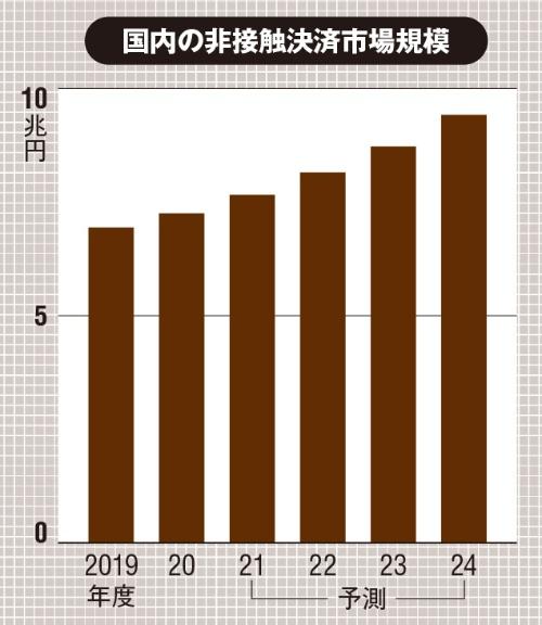 (出所:矢野経済研究所「国内コンタクトレス決済市場に関する調査を実施(2020年)」、2021年6月18日)