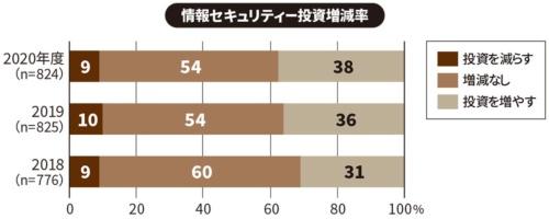 (出所:IDC Japan「2020年 国内企業の情報セキュリティ実態調査」、2020年5月7日)