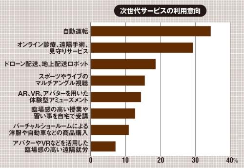 (出所:NTTドコモ モバイル社会研究所「2021年一般向けモバイル動向調査」、2021年7月1日)