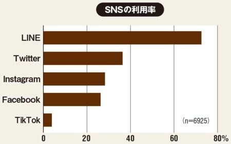 全国の15~79歳の男女を対象に2020年1月にWebアンケート。性別・年齢(5歳刻み)、都道府県のセグメントで日本の人口分布に比例して割付。有効回答数6925人。(出所:NTTドコモ モバイル社会研究所「2020年一般向けモバイル動向調査」、2020年6月29)