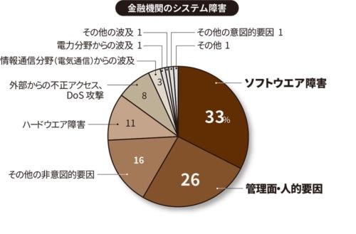 金融機関が2019年4月~2020年3月に報告した「障害発生等報告書」を基に分析(出所:金融庁「金融機関のシステム障害に関する分析レポート」、2020年6月30日)