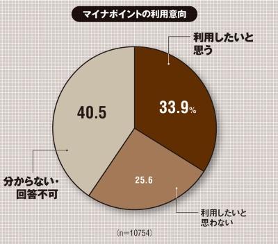 インターネットユーザー1万754人にWebアンケート。調査期間は2020年6月19日~22日。(出所:ICT総研「2020年6月 マイナポイント利用意向に関する調査」、2020年6月29日)