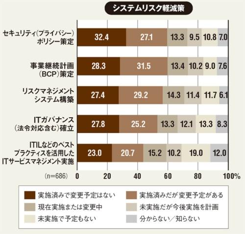 (出所:日本情報経済社会推進協会、「企業IT利活用動向調査2019」(詳細版)、2019年7月31日)