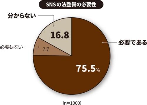 2020年6月12~14日に全国17~19歳男女のうち印刷業・出版業、メディア関連、情報提供サービス、調査・広告業の関係者を除く1000人を対象にインターネット調査。(出所:日本財団「第28回18歳意識調査 テーマ:SNS」、2020年7月30日)