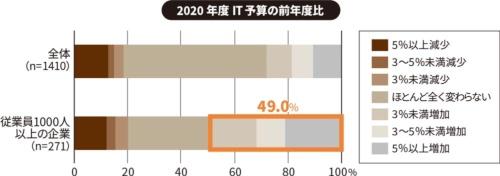 回答のうち「分からない」を除く。2020年5月上旬に国内企業のCIO(最高情報責任者)や情報システム部門長、またはそれに準じる立場の管理者の合計1467人に調査。(出所:IDC Japan「IT投資動向に関する国内CIO調査」、2020年7月30日)