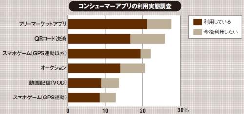 利用率と利用意向の合計上位。「NTTコムリサーチ」会員モニターの全国20~60歳代の男女1061人(男性49.3%、女性50.7%)を対象に2019年7月22日~23日にWebアンケートを実施。(出所:MM総研、「フリマやシェアリング等のコンシューマーアプリの利用実態調査」、2019年9月18日)