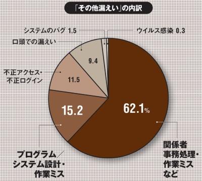 注:プライバシーマークを付与されている事業者の報告を集計(出所:日本情報経済社会推進協会(JIPDEC)プライバシーマーク推進センター「2018年度個人情報の取扱いにおける事故報告集計結果」、2019年9月18日)