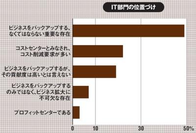 2019年5月に年商500億円以上の国内企業のIT部門課長職以上を対象に実施。有効回答企業数は300社。図はCIO(最高情報責任者)を含む部長職以上からの回答を抽出。回答のうち「分からない」は除く。(出所:ガートナー ジャパン、2019年10月23日)