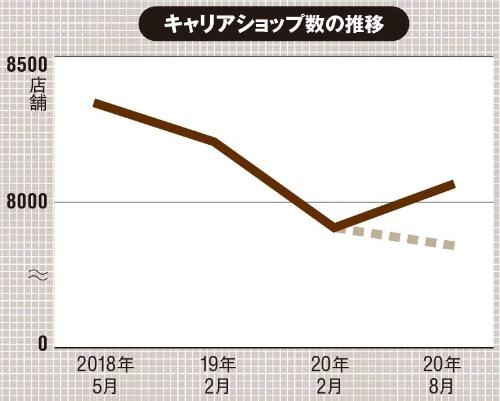 2020年8月より楽天モバイルの店舗も含む数値。破線は調査対象変更の影響を除外した推移を示す。(出所:MCA「キャリアショップの展開状況と店舗一覧 2020秋」、2020年9月3日)