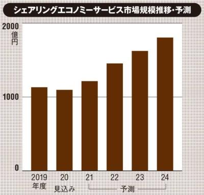 (出所:矢野経済研究所「2020 シェアリングエコノミー市場の実態と展望」、2020月10月14日)