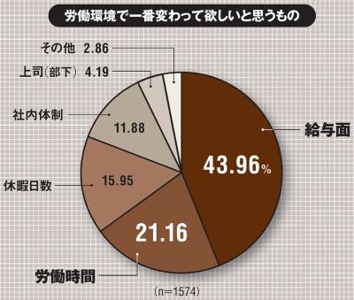 対象は2019年7月に20~70歳代までの全国の男女1574人にインターネットアンケートを実施。(出所:日本マーケティングリサーチ機構「働き方改革に関する意識調査」、2019年9月30日)
