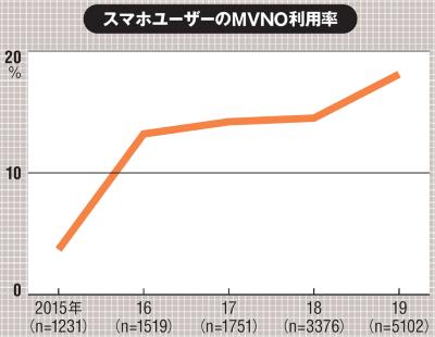 (出所:NTTドコモモバイル社会研究所「一般向けモバイル動向調査」、2019年9月25日/モバイル社会研究所Webサイト http://www.moba-ken.jp/)
