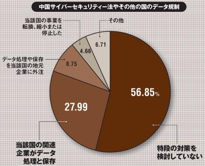 東京商工リサーチの企業データを基に従業員50人以上で資本金3000万円以上の卸売、製造、情報関連サービス業の国内中堅・大企業1万9782社に2019年4月に調査票を送付して郵送とインターネットで4227社の回答を基に集計。回収率は21%。(出所:経済産業研究所「越境データ移動規制の影響:日本企業に関する調査結果の概要」、2019年10月)