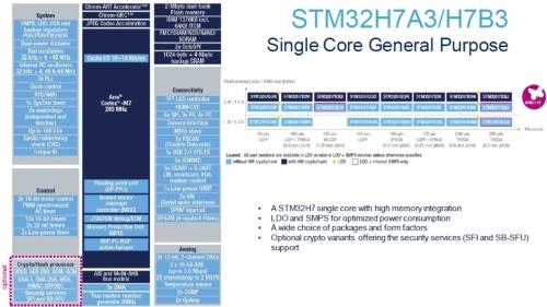 「STM32H7A3」/「STM32H7B3」の概要