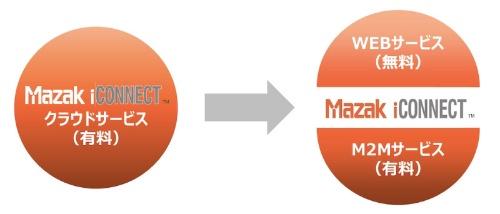 図3:「Mazak iCONNECT」の料金体系の変更