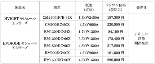 新製品のサンプル価格