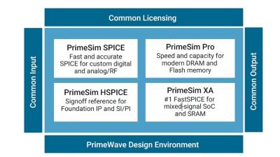 「PrimeSim Continuum」の構成