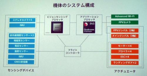 Airpeak S1のシステム構成。自社開発のビジョンセンシングプロセッサー、フライトコントローラー(チップは外販、ソフトウエアは自社開発)、アプリケーションプロセッサー(米Qualcomm製)の3種類の半導体を搭載している。