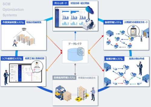 図2 データレイクへの情報の集約