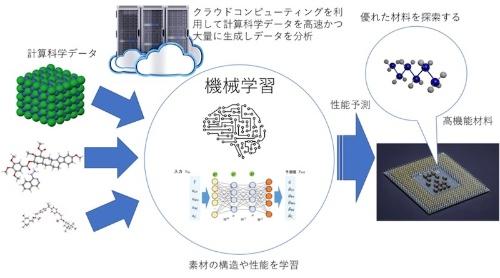 図:「材料開発プラットフォーム」のイメージ