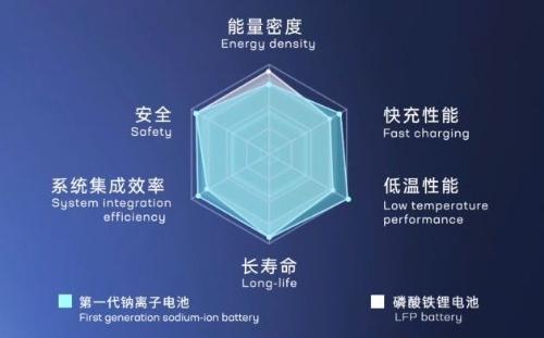 LFP系LIBとの性能比較