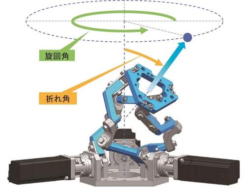 NTNの手首関節モジュール製品「i-WRIST」
