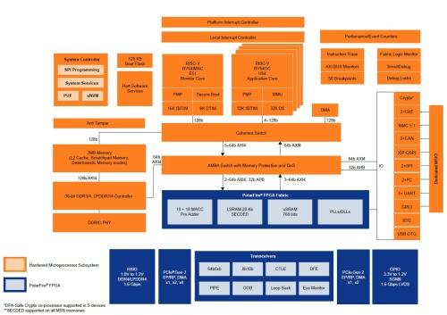 「PolarFire SoC」の機能ブロック図