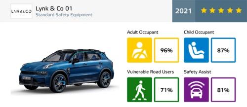 Volvo譲りの高い安全性能が高評価のLynk & Co 01