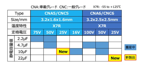CNシリーズの製品ラインナップ