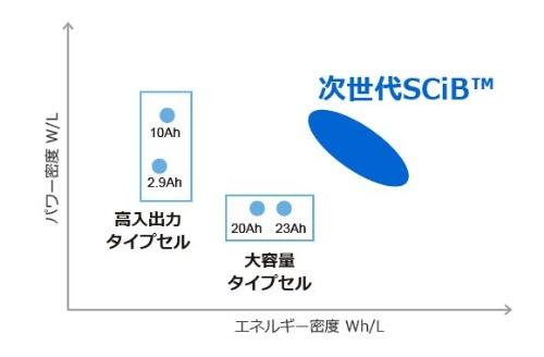 NTOを負極に用いた電池(次世代SCiB)と既存のSCiBのエネルギー密度やパワー(出力)密度