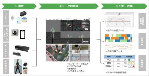 図3 Human-trackingによる作業分析のイメージ