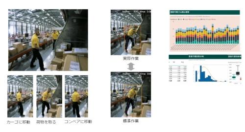 図3 Human-trackingによる作業分析の例