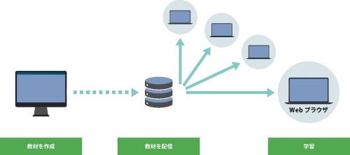 図2 Webブラウザーによる教材配信のイメージ
