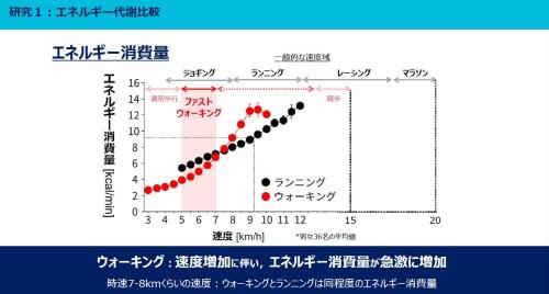 図1 ウオーキングとランニングによるエネルギー消費