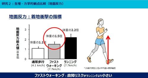 図3 歩き方・走り方による地面反力