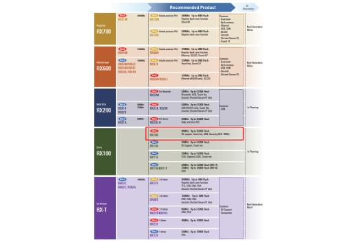 RXファミリと新製品のRX140(赤い枠で囲んでいる)