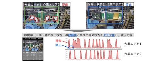 図 「工場付加価値時間計測ソリューション」のイメージ