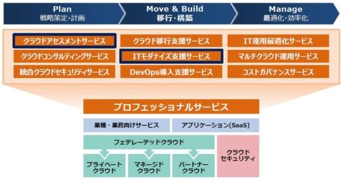 「Hitachi Cloudサービス」の概要