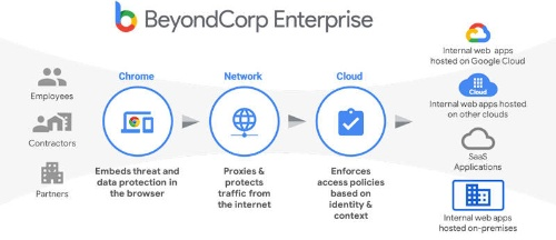 「BeyondCorp Enterprise」の概要