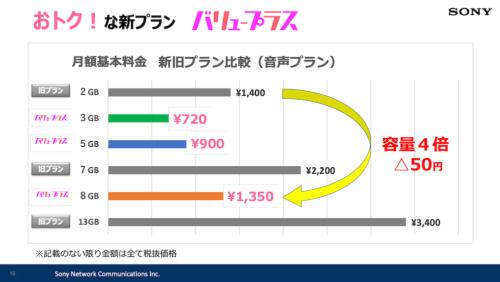新旧プランの料金比較(税別価格)(出所:ソニーネットワークコミュニケーションズ)