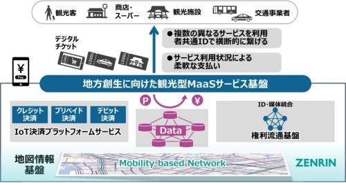 観光型MaaS基盤の概要