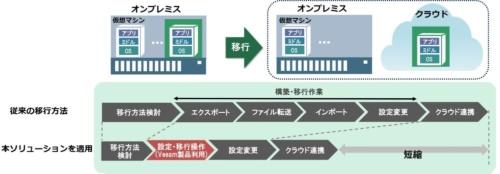 「仮想マシン移行ソリューション」による移行作業のイメージ
