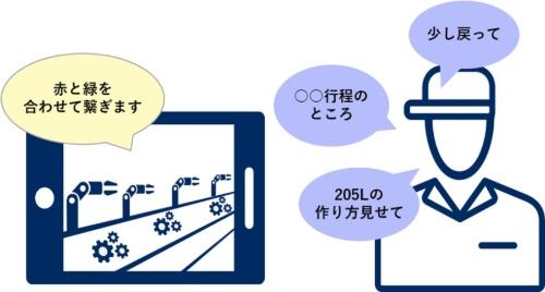 「NEC人材育成・技術継承支援ソリューション」の利用イメージ