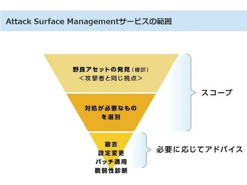 サービス内容のイメージ図