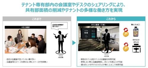 会議室やデスクの企業間シェアリングのイメージ