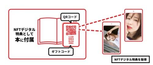 「NFTデジタル特典」のイメージ例(右画面:岡崎紗絵さん、左画面:北川綾巴さん)
