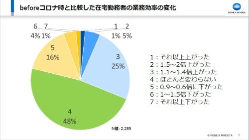 コニカミノルタジャパンが2020年6月、社員を対象に実施したアンケート調査の結果の一部