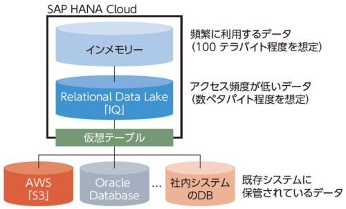 図1●「SAP HANA Cloud」の概要